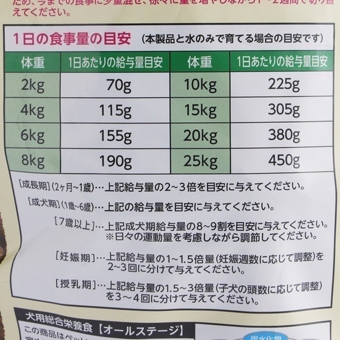 1日当たりのコストが1,000円超えとかなり高額